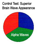 Brainwave results before Body Pure