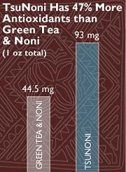 TsuNoni Green Tea and Noni Antioxidant Graph